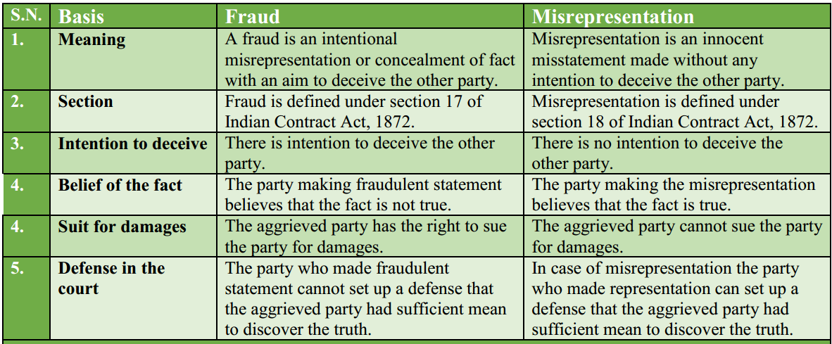 Difference Fraud and Misrepresentation