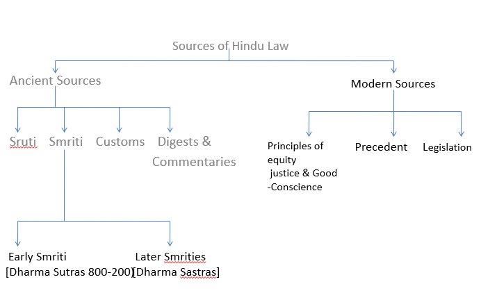 Sources of Hindu Law
